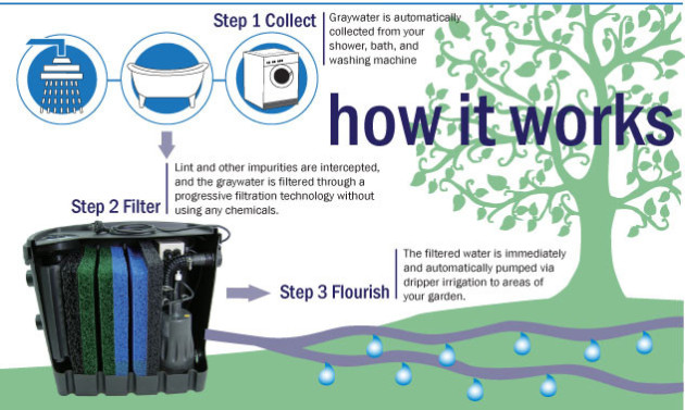 graywater system