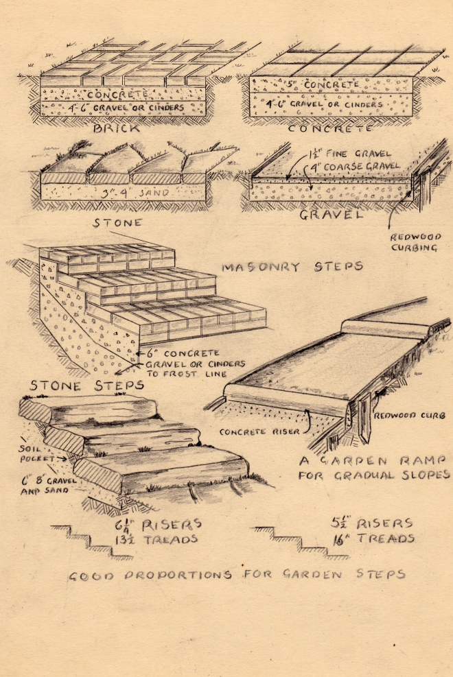 Eric Milner Designs: Steps and Ramps
